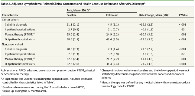 Adjusted Lymphedema-Related Clinical Outcomes and Health Care Use Before and After APCD Receipt